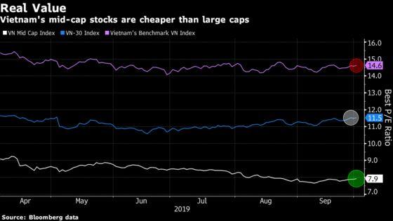 Vietnam's Biggest Fund Manager Sees Value in Mid-Cap Stocks