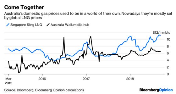 Victor Li Gains From Australia's Gas Dysfunction