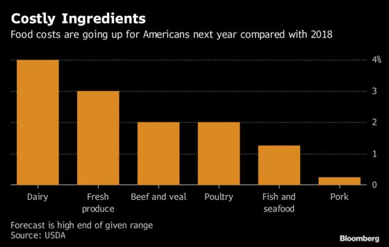 American Chain Restaurants Had a Tough Year and 2019 Looks Worse