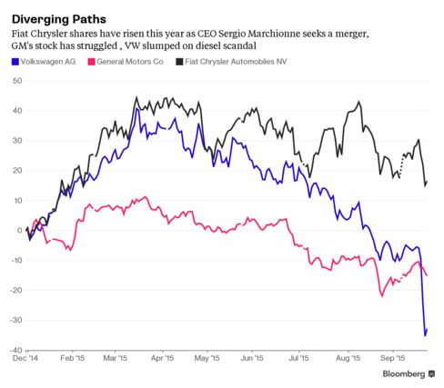 Fiat Chrysler Shares Have Risen This Year as CEO Seeks Merger, GM Has Struggled, VW Slumped on Diesel Scandal