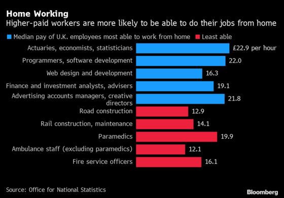 Home Working Is Here to Stay, Survey of U.K. Companies Shows