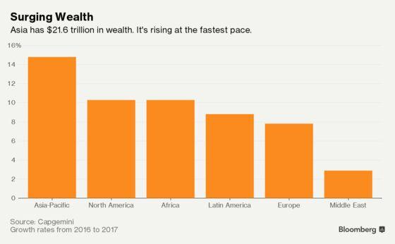 Asia Has a $22 Trillion Succession Problem