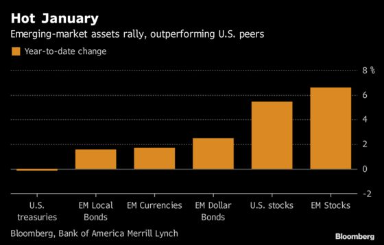 World's Largest Funds Bet on Nascent Emerging-Market Rally