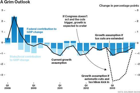 The Fiscal Cliff Will Drive the U.S. Into Recession