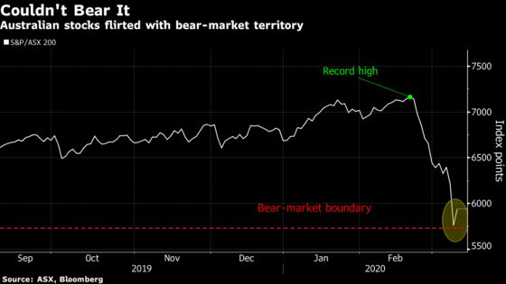 Australian Stocks Gain Most Since 2016 After Nearing Bear Market