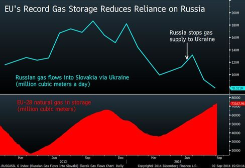 Russian Gas Flows Into EU Drop as Storage Sites Fill Up