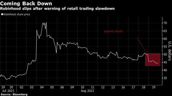 Robinhood Tumbles as Retail Slowdown Warning Hits Outlook