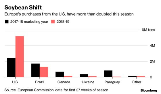 After Snatching Up U.S. Soy, Europe Expects to Buy Even More