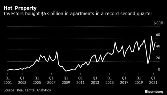 Property Investors Pay Up for Apartment Deals as Rents Spike