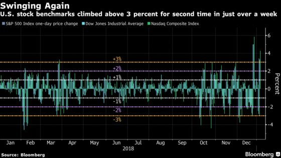 Major Swings Are the New Norm forU.S. Stocks