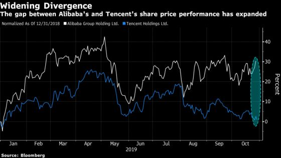 Tencent-Against-Alibaba Bet Could Have Made 29% This Year