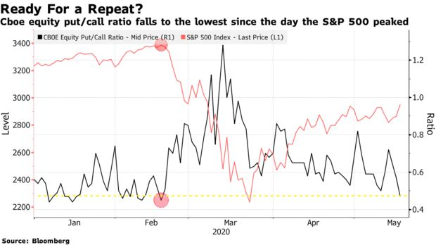 Cboe equity put/call ratio falls to the lowest since the day the S&P 500 peaked