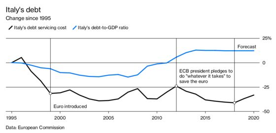 Is the Euro to Blamefor Italy's Economic Woes?