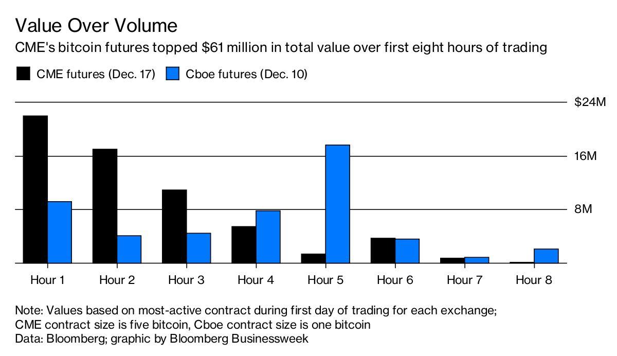 bitcoin futures bloomberg