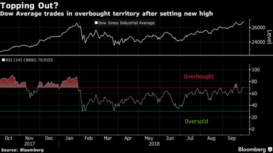 Dow Average's Latest Rally Triggers an Overbought Signal: Chart