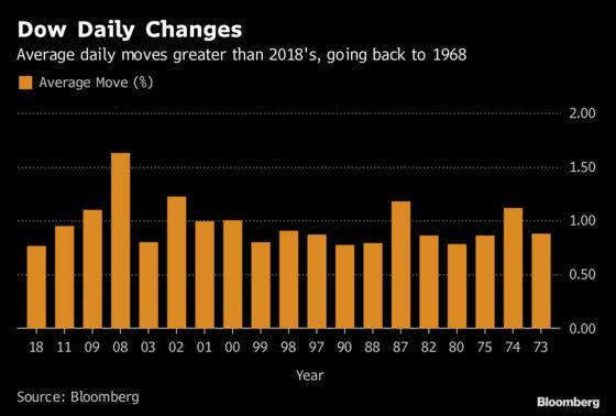 Dow Swings Decried by Mnuchin Have Plenty of Precedent in Past