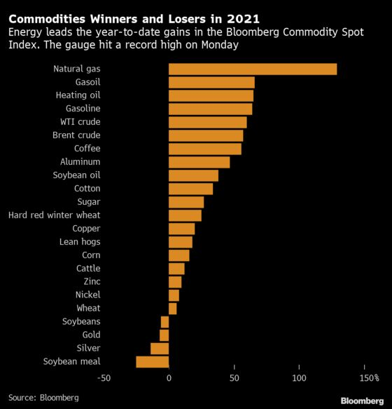 Commodities Index Hits Record as World Rebound Meets Shortages