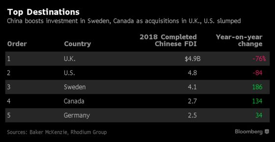Chinese Investment in North America and Europe Slumped in 2018