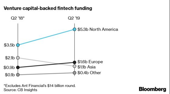 A Guide to What's Happening in the Fintech Revolution