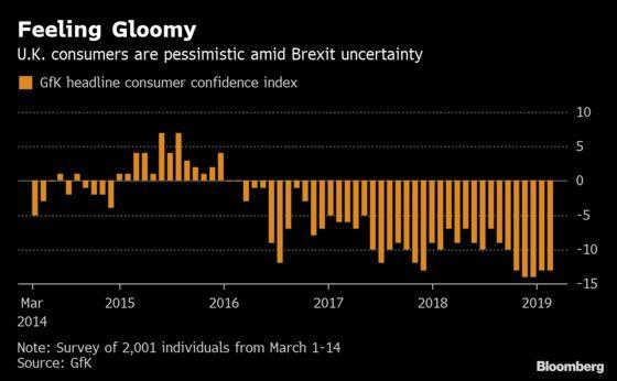 U.K. Consumers, Businesses Downbeat as Brexit Turmoil Mounts