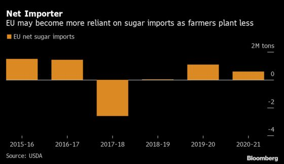 Farmers Shunning Sugar May Leave Europe More Reliant on Imports