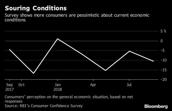 Demand Cooling in India Explains Why Central Bank Held Rates