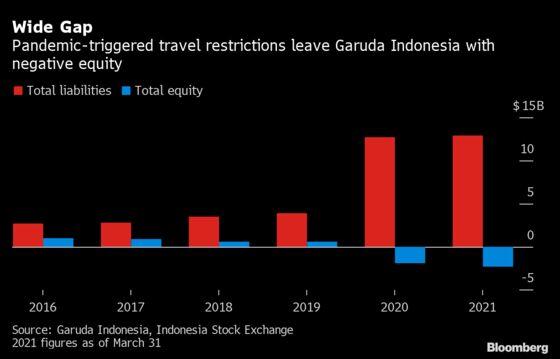 Garuda Removes Directors to Save Costs Amid Debt Restructuring