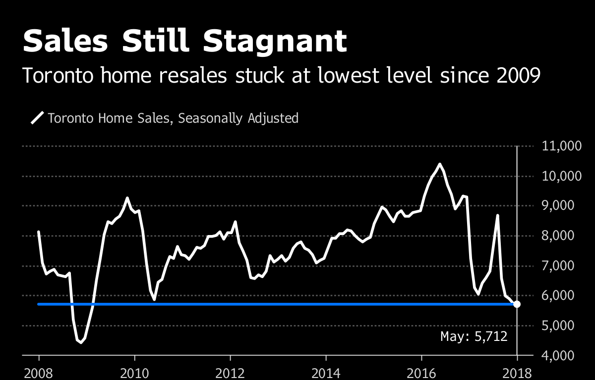Toronto home prices climb for fifth straight month in May