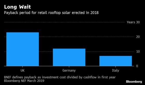 German Home Battery Demand Pushes Storage Above 5 Billion Euros