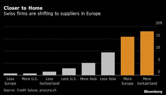 Swiss Firms Choose New Suppliers as Pandemic Rewires Trade