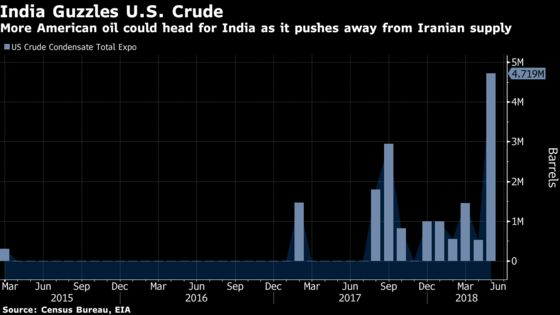 U.S. Oil Sellers May Look to India as China Tariff War Escalates