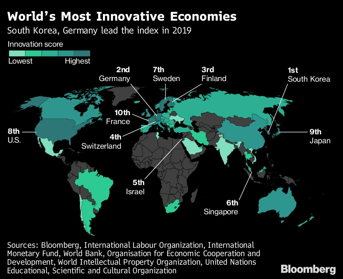 Germany Nearly Catches Korea as Innovation Champ
