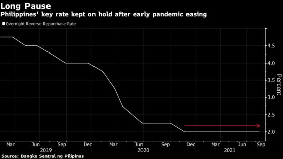 Philippines to Hold Key Rate as Virus Curbs Ease: Decision Guide
