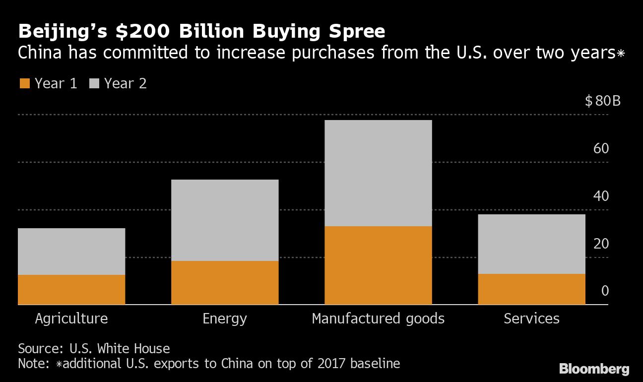 「us china trade agreement」的圖片搜尋結果