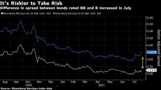 Credit-Market Cracks Emerge as Delta Strain Sows Reopening Angst