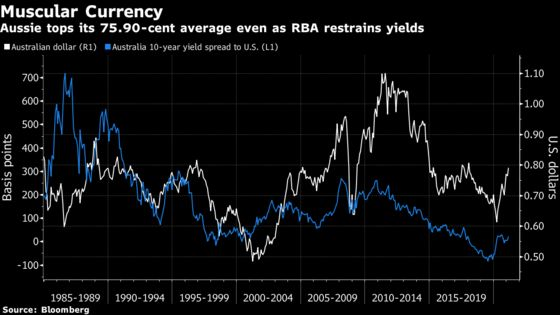 Why the RBA Really Doesn't Appreciate 80-Cent Aussie Dollar