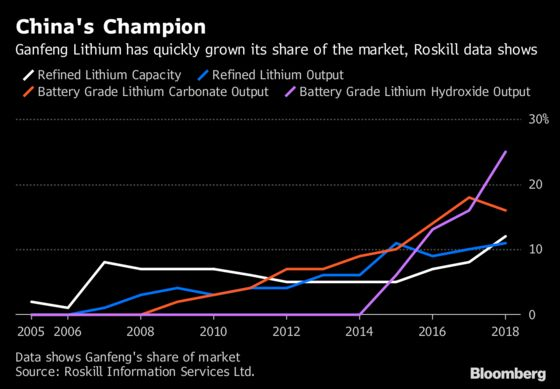The Battery Boom Has Created a New Lithium Superpower in China