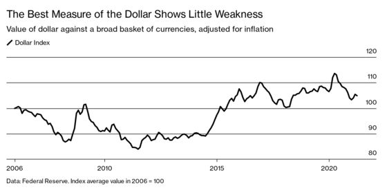The U.S. Dollar Is Not Crashing, No Matter What the Bears Say