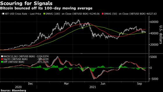 Bitcoin Rises as Technicians Probe Whether Rally Is Sustainable
