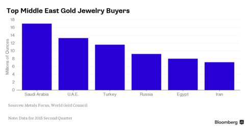 Middle East gold jewelry demand