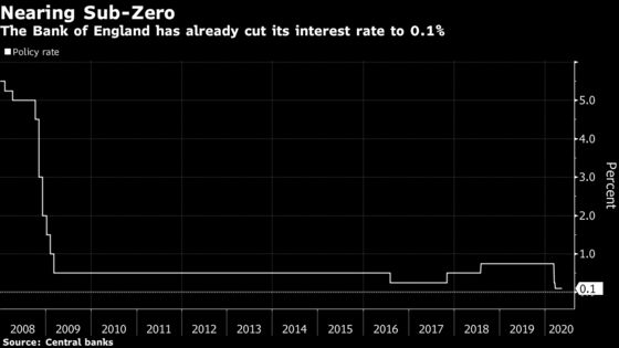 BOE Debate About Negative Interest Rates Is Stepping Up a Gear