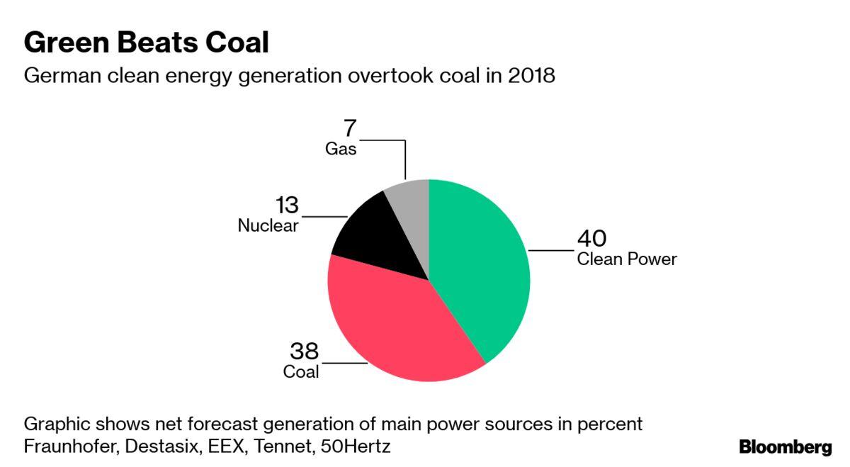 Merkel Coalition Weighs Big Increase in Onshore Wind and Solar