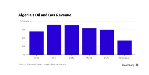 Algeria Oil and Gas Revenue Declines