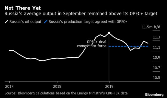 Are Russia and Saudi Arabia Still Pumping Too Much Oil?