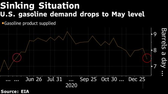 U.S. Gasoline Demand Plummets With Recovery Appearing Far Off