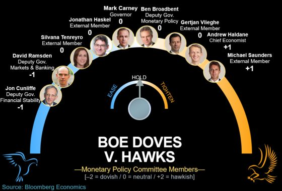 BOE Has No Room to Move as Brexit Reaches Fever Pitch