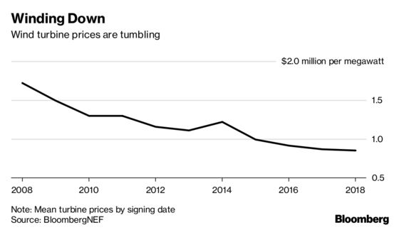 Wind Turbine Manufacturers Hit Turbulence as Machine Prices Fall