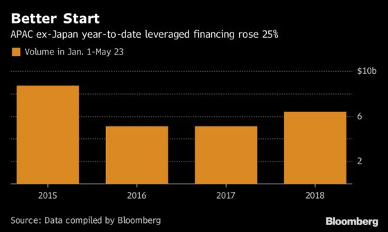 Leverage in Asia Buyout Loans Is Edging Back to 2007 Levels