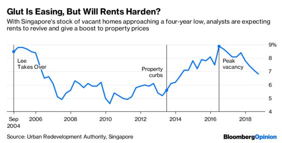 Singapore Property Fortunes May Turn on an Election