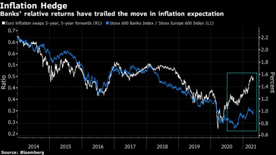European Bank Stocks Lead Rally After a Decade of Disappointment
